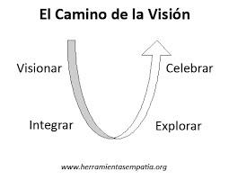 El caminio de la visión - Comunicación Consciente y No Violenta - Talleres - Betsaida